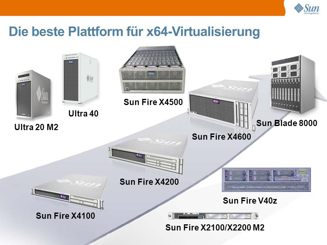 Sun Fire X4600 Der 8-Sockel Opteron Rechenzentrums-Server CPU / Memory Bis zu 8 AMD Opteron (800 single & dual core) Prozessoren Bis zu 128GB RAM I/O 2x PCI-X Slots, 6x PCI/E Slots 4x Gigabit Ethernet Ports VMware extreme: ● 50 virtuelle Maschinen (1) ● 600 Windows-PCs (2) VMware extreme: ● 50 virtuelle Maschinen (1) ● 600 Windows-PCs (2) (1) VMWare ESX 3.01 (2) SSGD und WTS/RDP Last über AutoIT