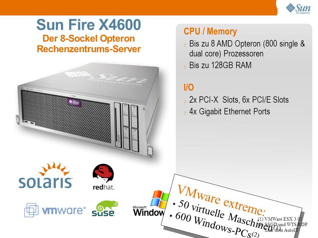 Sun Fire X4600 Der 8-Sockel Opteron Rechenzentrums-Server CPU / Memory Bis zu 8 AMD Opteron (800 single & dual core) Prozessoren Bis zu 128GB RAM I/O 2x PCI-X Slots, 6x PCI/E Slots 4x Gigabit Ethernet Ports VMware extreme: ● 50 virtuelle Maschinen (1) ● 600 Windows-PCs (2) VMware extreme: ● 50 virtuelle Maschinen (1) ● 600 Windows-PCs (2) (1) VMWare ESX 3.01 (2) SSGD und WTS/RDP Last über AutoIT