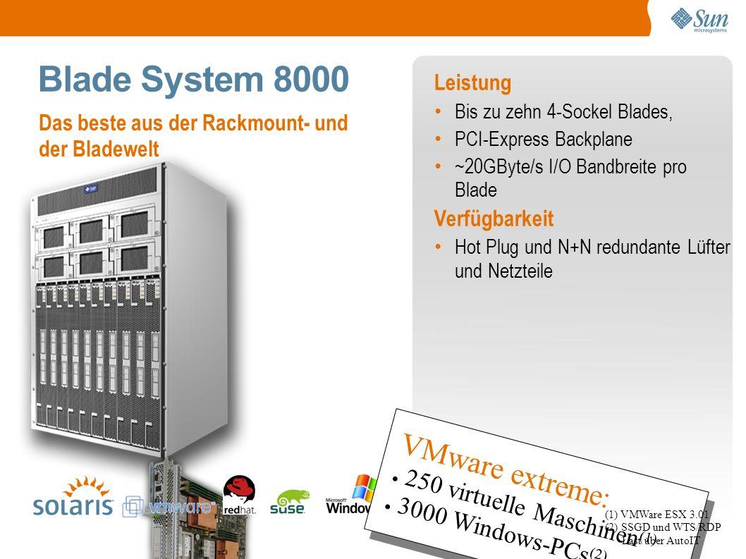Blade System 8000 Leistung Bis zu zehn 4-Sockel Blades, PCI-Express Backplane ~20GByte/s I/O Bandbreite pro Blade Verfügbarkeit Hot Plug und N+N redundante Lüfter und Netzteile Das beste aus der Rackmount- und der Bladewelt VMware extreme: ● 250 virtuelle Maschinen (1) ● 3000 Windows-PCs (2) VMware extreme: ● 250 virtuelle Maschinen (1) ● 3000 Windows-PCs (2) (1) VMWare ESX 3.01 (2) SSGD und WTS/RDP Last über AutoIT