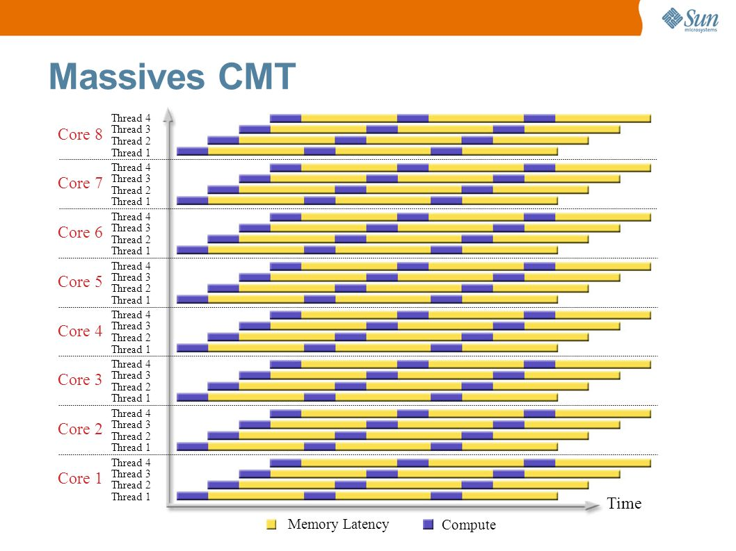 Core 1 Memory Latency Compute Massives CMT Thread 4 Thread 3 Thread 2 Thread 1 Core 2 Thread 4 Thread 3 Thread 2 Thread 1 Core 3 Thread 4 Thread 3 Thr