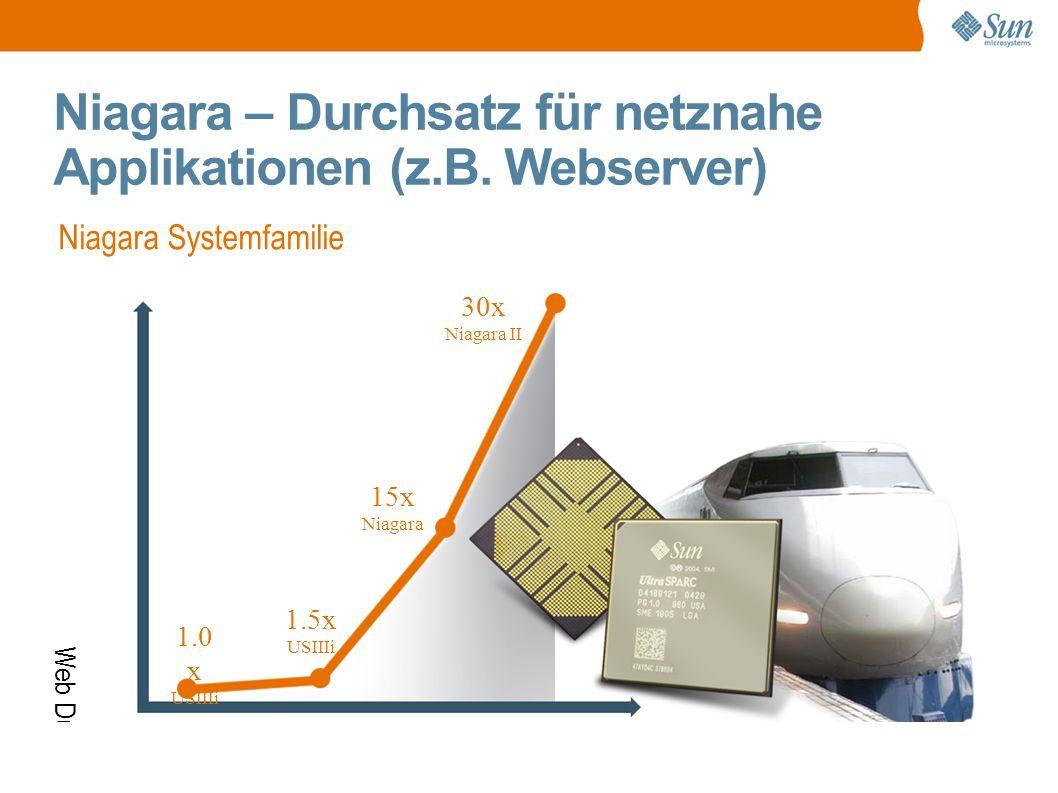 Web Durchsatz Heute 1.5x USIIIi Zeit 15x Niagara 30x Niagara II Niagara – Durchsatz für netznahe Applikationen (z.B.