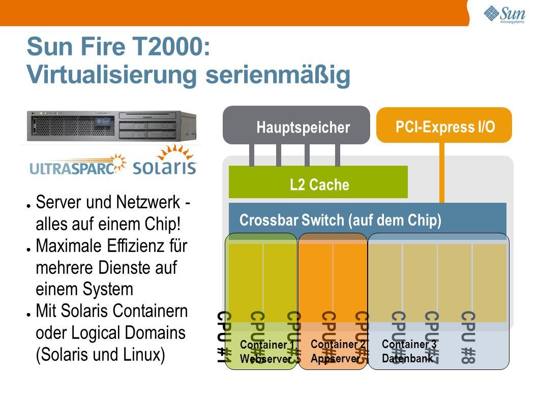Sun Fire T2000: Virtualisierung serienmäßig Hauptspeicher PCI-Express I/O L2 Cache Crossbar Switch (auf dem Chip) CPU #1CPU #2CPU #3CPU #4CPU #5CPU #6CPU #7CPU #8 Container 1 Webserver Container 2 Appserver Container 3 Datenbank ● Server und Netzwerk - alles auf einem Chip.