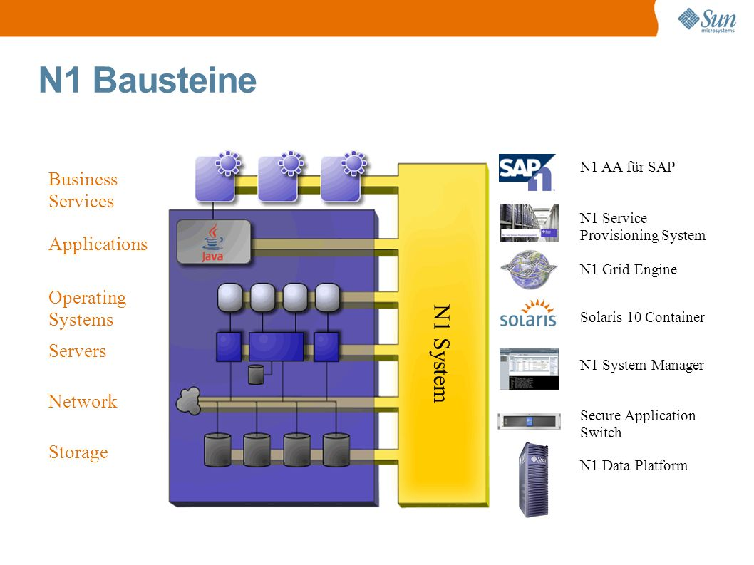 N1 Bausteine Applications Operating Systems Servers Network Storage Business Services N1 System Manager N1 Grid Engine N1 Data Platform N1 Service Pro