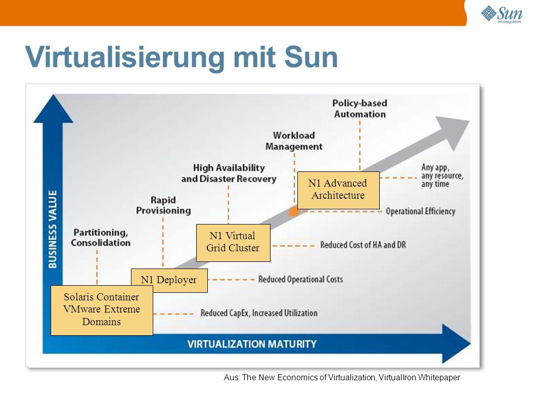 Virtualisierung mit Sun Kühl & Klein = Echte Kostenersparnis.