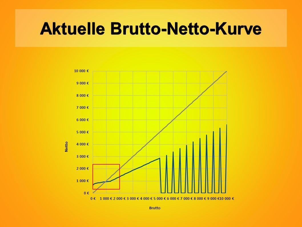 Aktuelle Brutto-Netto-Kurve