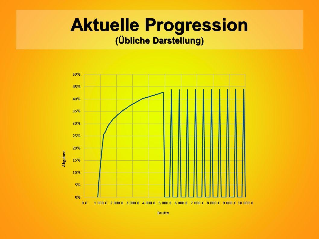 Aktuelle Progression (Übliche Darstellung)