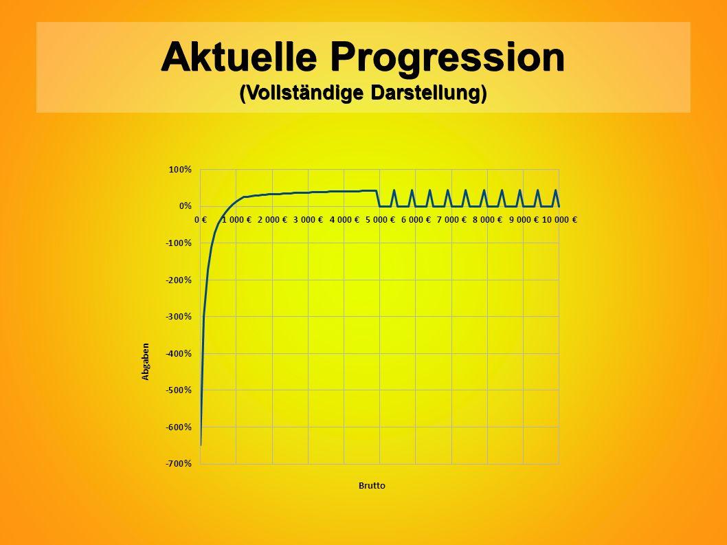Aktuelle Progression (Vollständige Darstellung)