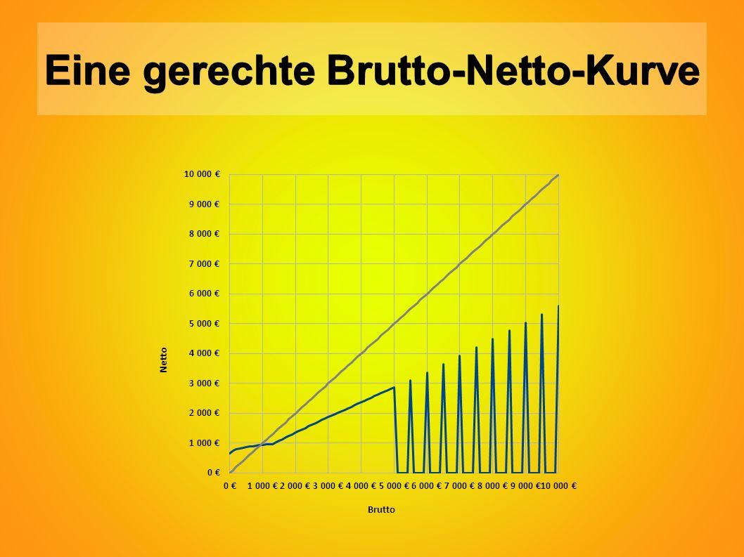 Eine gerechte Brutto-Netto-Kurve