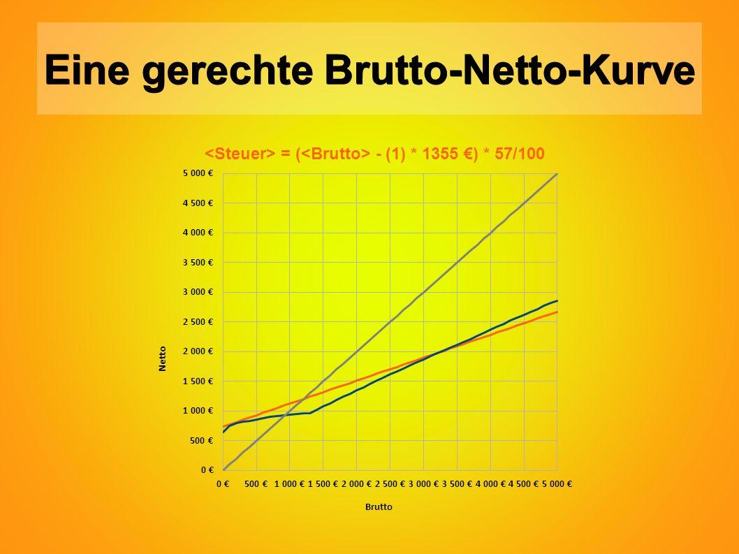Eine gerechte Brutto-Netto-Kurve = ( - (1) * 1355 €) * 57/100