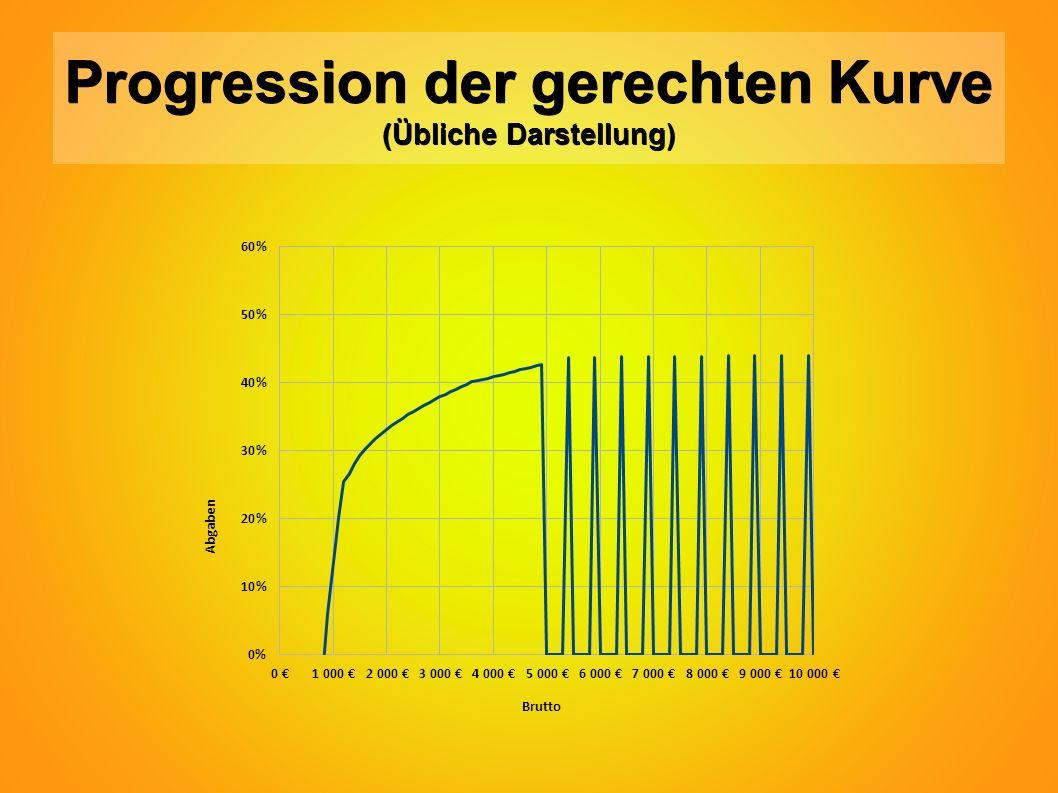 Progression der gerechten Kurve (Übliche Darstellung)