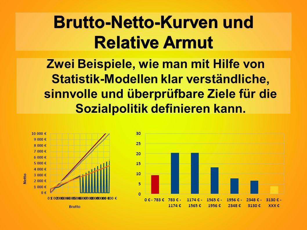 Brutto-Netto-Kurven und Relative Armut Zwei Beispiele, wie man mit Hilfe von Statistik-Modellen klar verständliche, sinnvolle und überprüfbare Ziele für die Sozialpolitik definieren kann.
