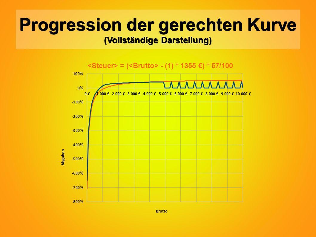 Progression der gerechten Kurve (Vollständige Darstellung) = ( - (1) * 1355 €) * 57/100