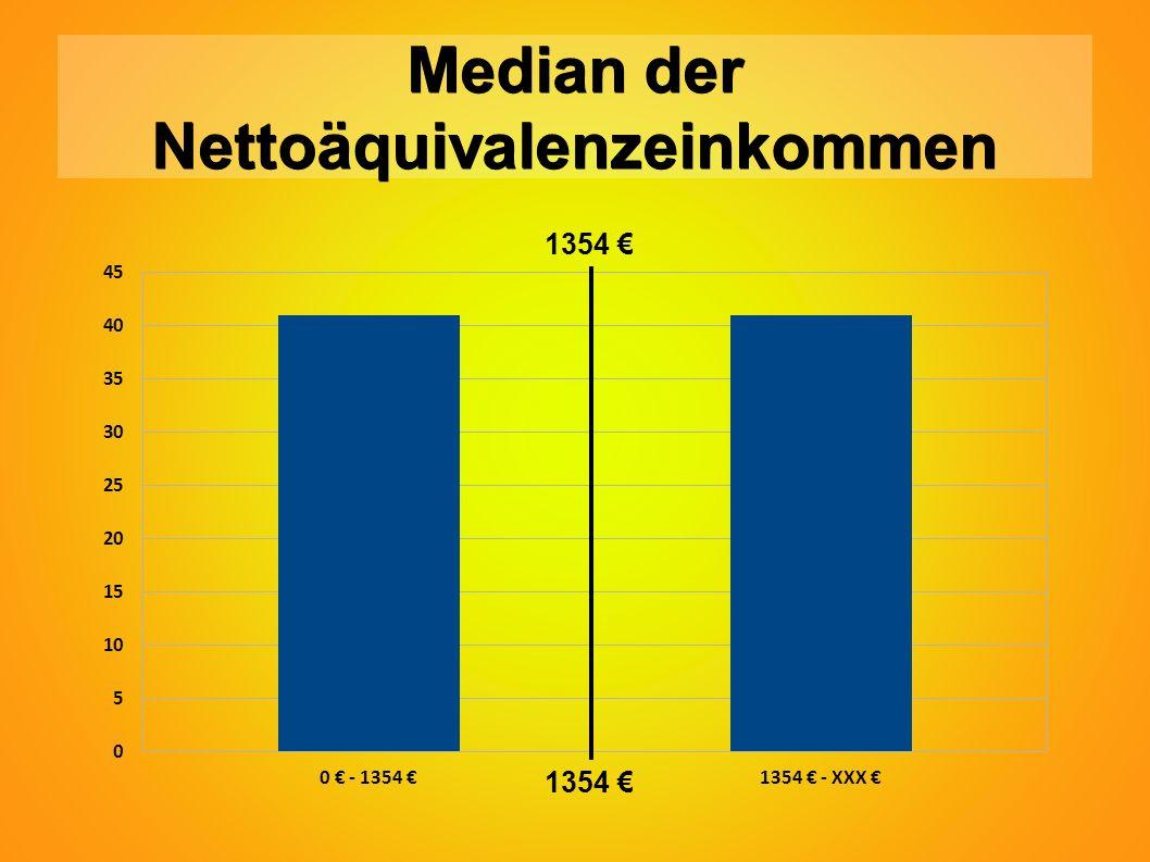 Median der Nettoäquivalenzeinkommen 1354 €