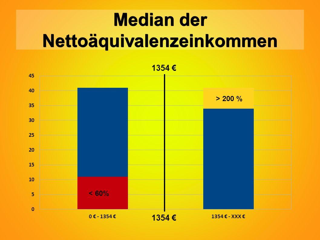 Median der Nettoäquivalenzeinkommen < 60% > 200 % 1354 €