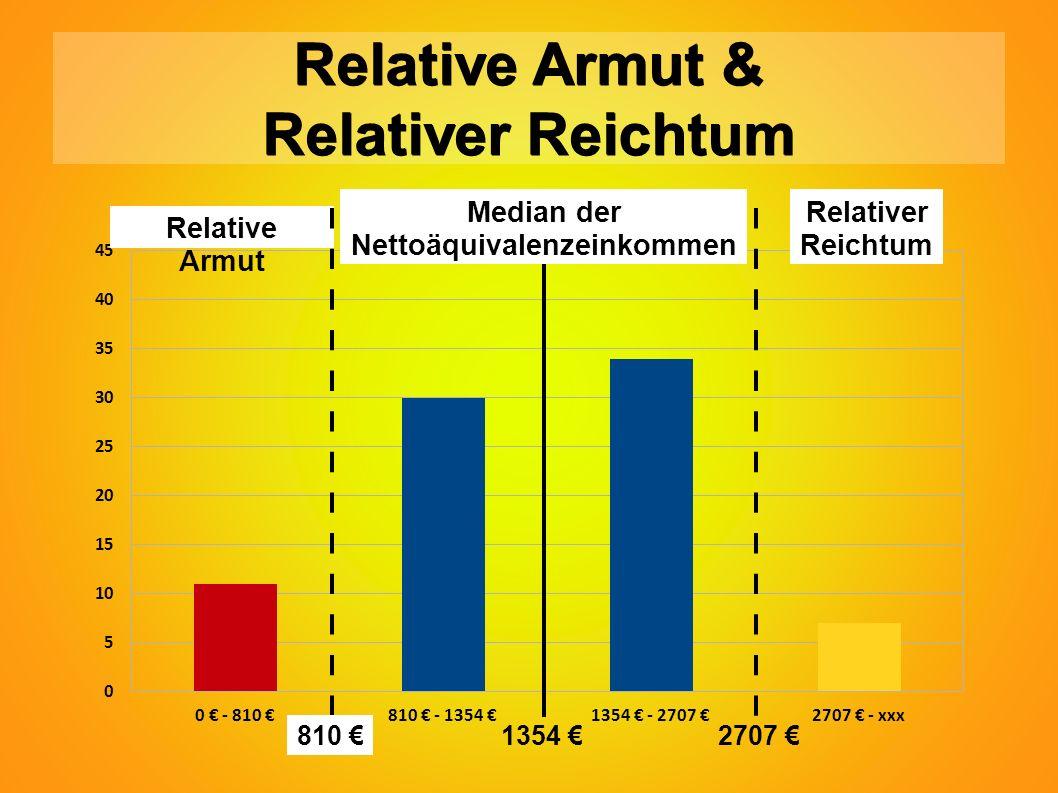 Relative Armut & Relativer Reichtum Relative Armut Relativer Reichtum 810 € Median der Nettoäquivalenzeinkommen 1354 €2707 €