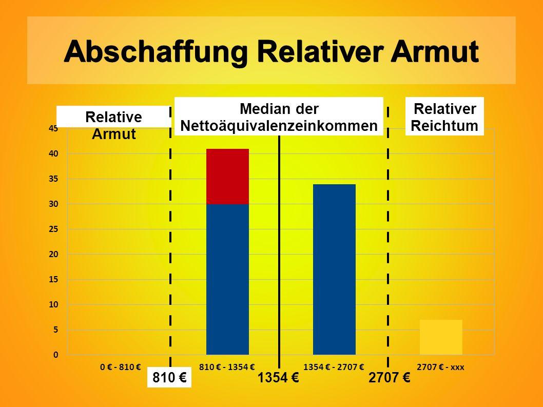 Abschaffung Relativer Armut Relative Armut Relativer Reichtum 810 € Median der Nettoäquivalenzeinkommen 1354 €2707 €