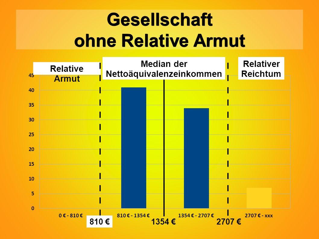 Gesellschaft ohne Relative Armut Relative Armut Relativer Reichtum 810 € Median der Nettoäquivalenzeinkommen 1354 €2707 €