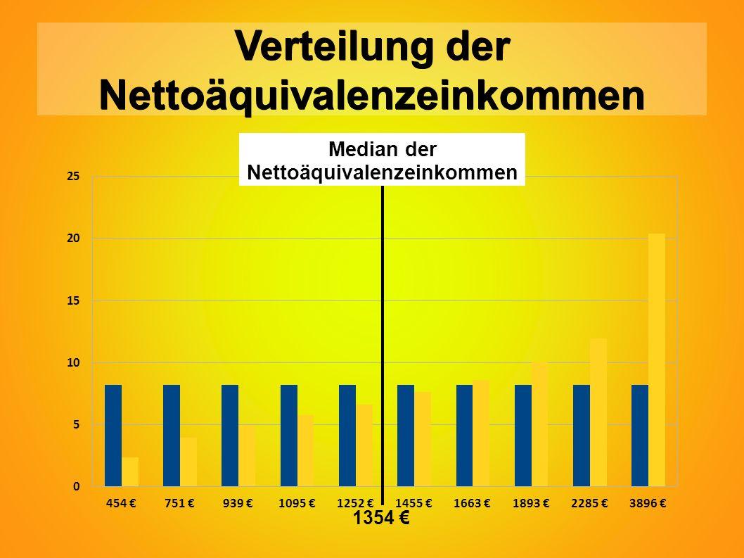 Verteilung der Nettoäquivalenzeinkommen Median der Nettoäquivalenzeinkommen 1354 €