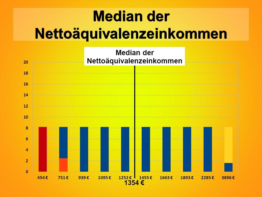 Median der Nettoäquivalenzeinkommen Median der Nettoäquivalenzeinkommen 1354 €