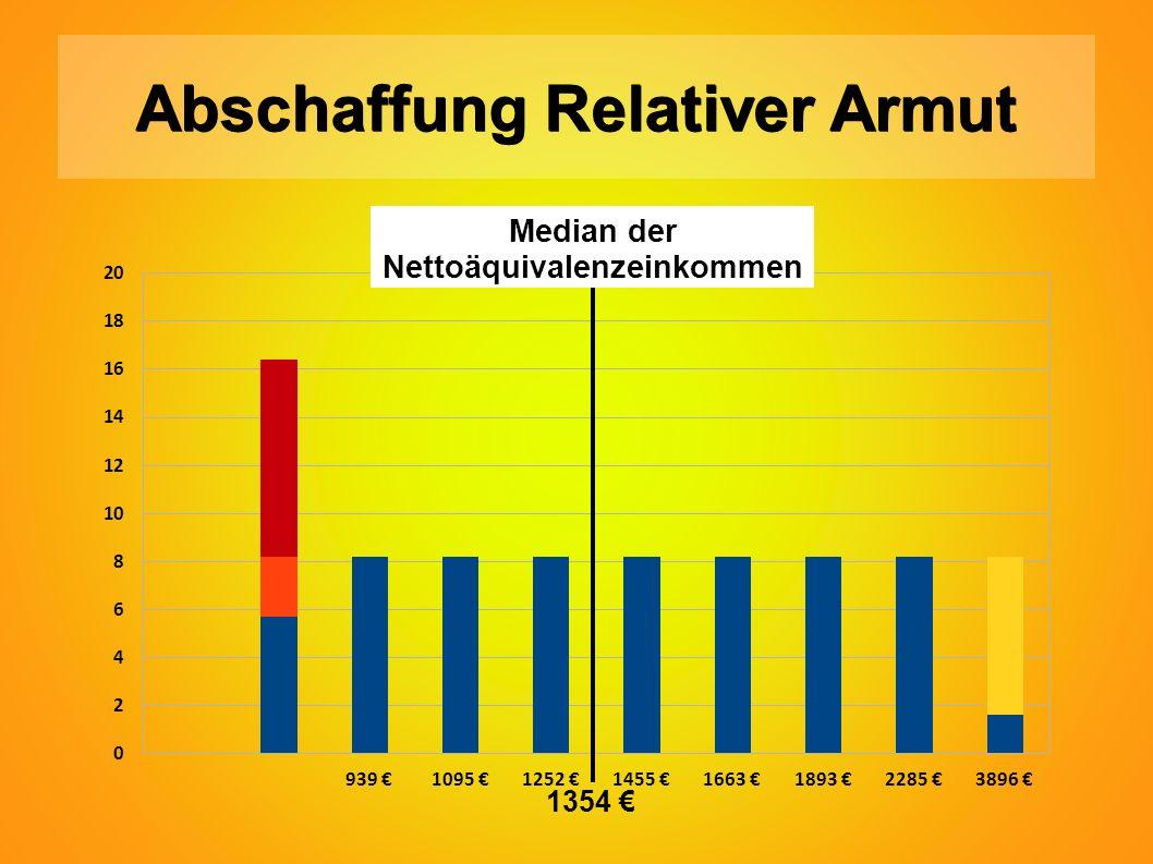 Abschaffung Relativer Armut Median der Nettoäquivalenzeinkommen 1354 €