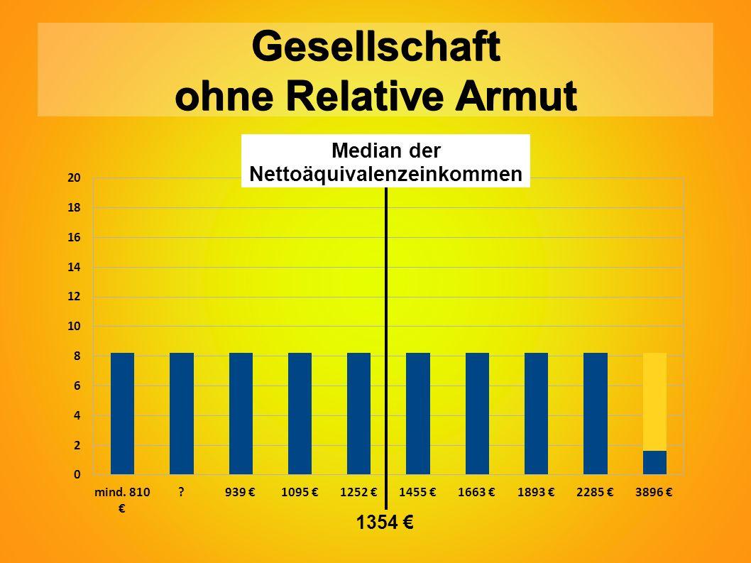 Gesellschaft ohne Relative Armut Median der Nettoäquivalenzeinkommen 1354 €