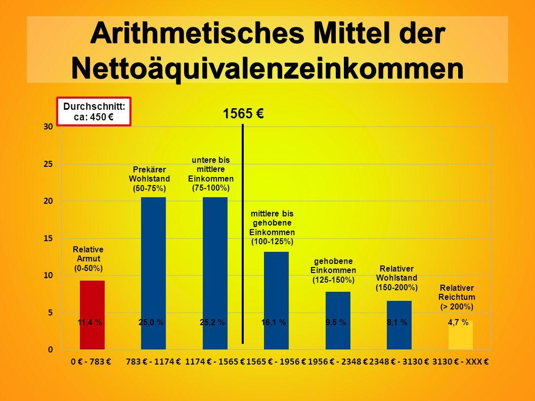 11,4 %25,0 %25,2 %16,1 % 9,5 % 8,1 % 4,7 % Arithmetisches Mittel der Nettoäquivalenzeinkommen Relative Armut (0-50%) Prekärer Wohlstand (50-75%) untere bis mittlere Einkommen (75-100%) mittlere bis gehobene Einkommen (100-125%) gehobene Einkommen (125-150%) Relativer Wohlstand (150-200%) Relativer Reichtum (> 200%) Durchschnitt: ca: 450 € 1565 €