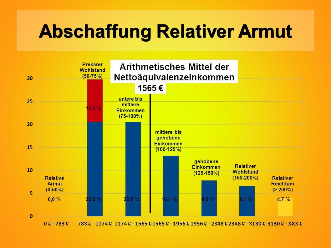 Abschaffung Relativer Armut 0,0 %25,0 %25,2 %16,1 % 9,5 % 8,1 % 4,7 % Relative Armut (0-50%) Prekärer Wohlstand (50-75%) untere bis mittlere Einkommen (75-100%) mittlere bis gehobene Einkommen (100-125%) gehobene Einkommen (125-150%) Relativer Wohlstand (150-200%) Relativer Reichtum (> 200%) 1565 € Arithmetisches Mittel der Nettoäquivalenzeinkommen 11,4 %