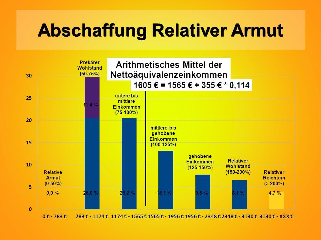 Abschaffung Relativer Armut 0,0 %25,0 %25,2 %16,1 % 9,5 % 8,1 % 4,7 % Relative Armut (0-50%) Prekärer Wohlstand (50-75%) untere bis mittlere Einkommen (75-100%) mittlere bis gehobene Einkommen (100-125%) gehobene Einkommen (125-150%) Relativer Wohlstand (150-200%) Relativer Reichtum (> 200%) 1605 € = 1565 € + 355 € * 0,114 Arithmetisches Mittel der Nettoäquivalenzeinkommen 11,4 %