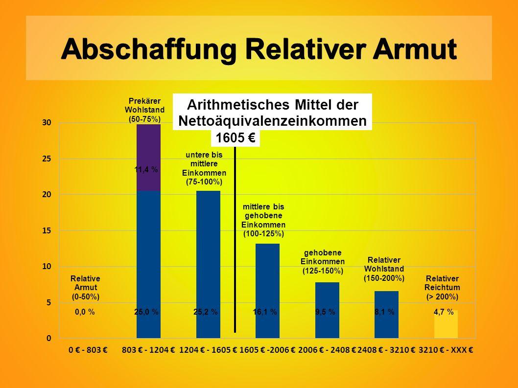 Abschaffung Relativer Armut 0,0 %25,0 %25,2 %16,1 % 9,5 % 8,1 % 4,7 % Relative Armut (0-50%) Prekärer Wohlstand (50-75%) untere bis mittlere Einkommen (75-100%) mittlere bis gehobene Einkommen (100-125%) gehobene Einkommen (125-150%) Relativer Wohlstand (150-200%) Relativer Reichtum (> 200%) 1605 € Arithmetisches Mittel der Nettoäquivalenzeinkommen 11,4 %