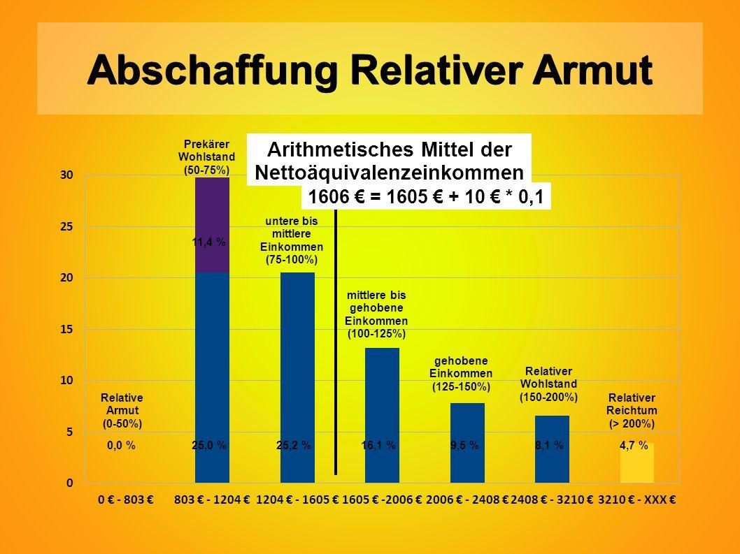 Abschaffung Relativer Armut 0,0 %25,0 %25,2 %16,1 % 9,5 % 8,1 % 4,7 % Relative Armut (0-50%) Prekärer Wohlstand (50-75%) untere bis mittlere Einkommen (75-100%) mittlere bis gehobene Einkommen (100-125%) gehobene Einkommen (125-150%) Relativer Wohlstand (150-200%) Relativer Reichtum (> 200%) 1606 € = 1605 € + 10 € * 0,1 Arithmetisches Mittel der Nettoäquivalenzeinkommen 11,4 %