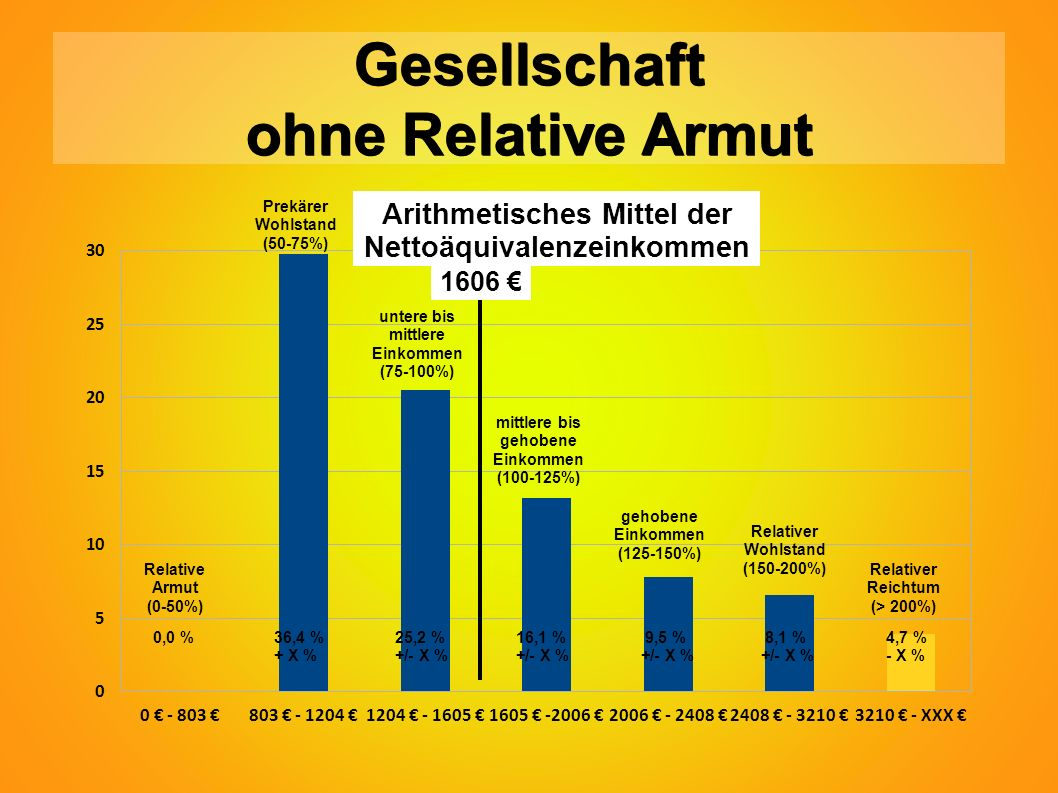 0,0 % Relative Armut (0-50%) Prekärer Wohlstand (50-75%) untere bis mittlere Einkommen (75-100%) mittlere bis gehobene Einkommen (100-125%) gehobene Einkommen (125-150%) Relativer Wohlstand (150-200%) Relativer Reichtum (> 200%) 1606 € Arithmetisches Mittel der Nettoäquivalenzeinkommen Gesellschaft ohne Relative Armut 36,4 % + X % 25,2 % +/- X % 16,1 % +/- X % 9,5 % +/- X % 8,1 % +/- X % 4,7 % - X %