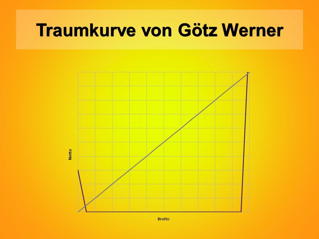 Traumkurve von Götz Werner