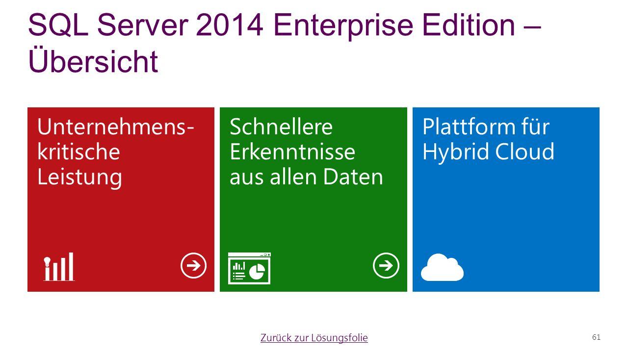 Unternehmens- kritische Leistung Plattform für Hybrid Cloud Schnellere Erkenntnisse aus allen Daten 61 SQL Server 2014 Enterprise Edition – Übersicht Zurück zur Lösungsfolie