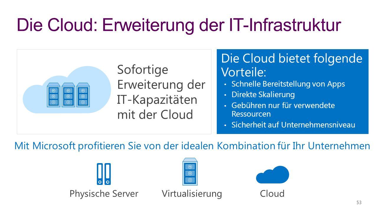 Die Cloud: Erweiterung der IT-Infrastruktur 53 Mit Microsoft profitieren Sie von der idealen Kombination für Ihr Unternehmen Physische Server CloudVirtualisierung