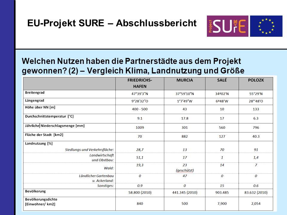 Welchen Nutzen haben die Partnerstädte aus dem Projekt gewonnen.