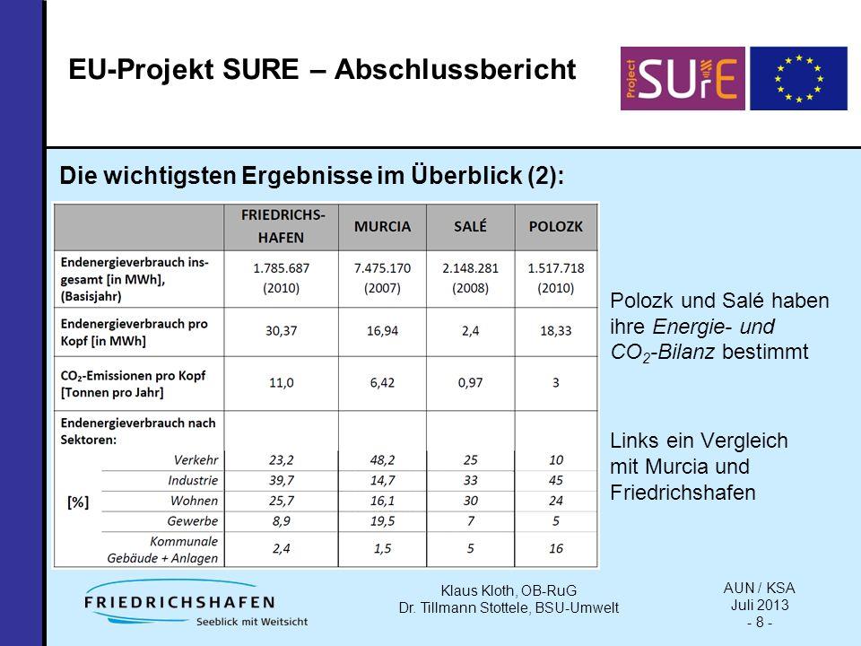 Polozk und Salé haben ihre Energie- und CO 2 -Bilanz bestimmt Links ein Vergleich mit Murcia und Friedrichshafen Klaus Kloth, OB-RuG Dr.