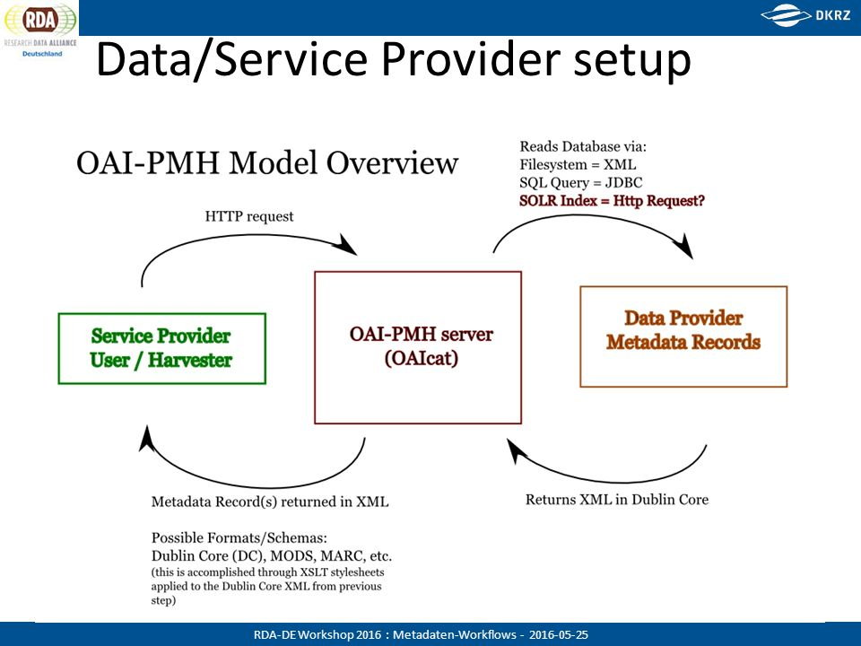RDA-DE Workshop 2016 : Metadaten-Workflows - 2016-05-25 Data/Service Provider setup