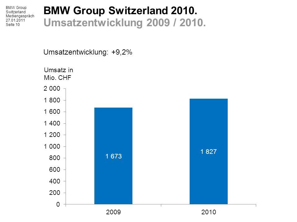 BMW Group Switzerland Mediengespräch 27.01.2011 Seite 10 BMW Group Switzerland 2010.