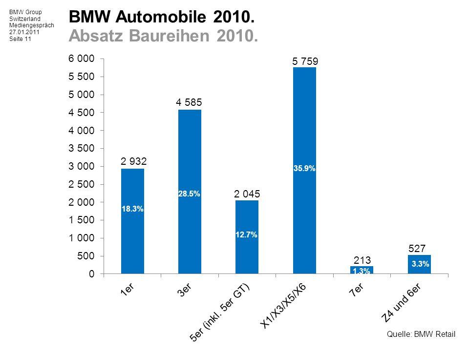 BMW Group Switzerland Mediengespräch 27.01.2011 Seite 11 BMW Automobile 2010.
