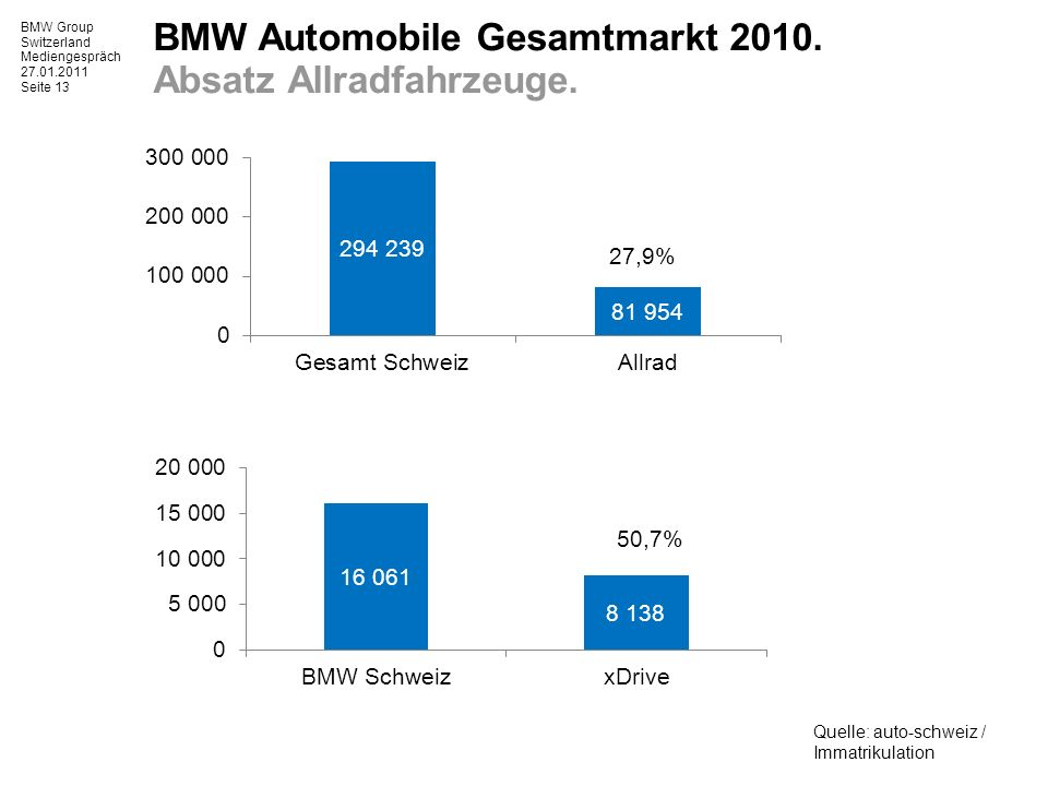 BMW Group Switzerland Mediengespräch 27.01.2011 Seite 13 BMW Automobile Gesamtmarkt 2010.