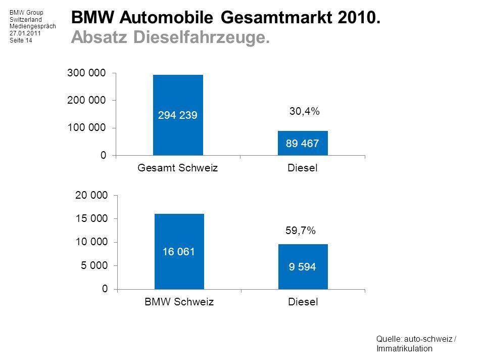 BMW Group Switzerland Mediengespräch 27.01.2011 Seite 14 BMW Automobile Gesamtmarkt 2010.