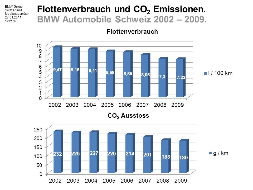 BMW Group Switzerland Mediengespräch 27.01.2011 Seite 17 Flottenverbrauch und CO 2 Emissionen.