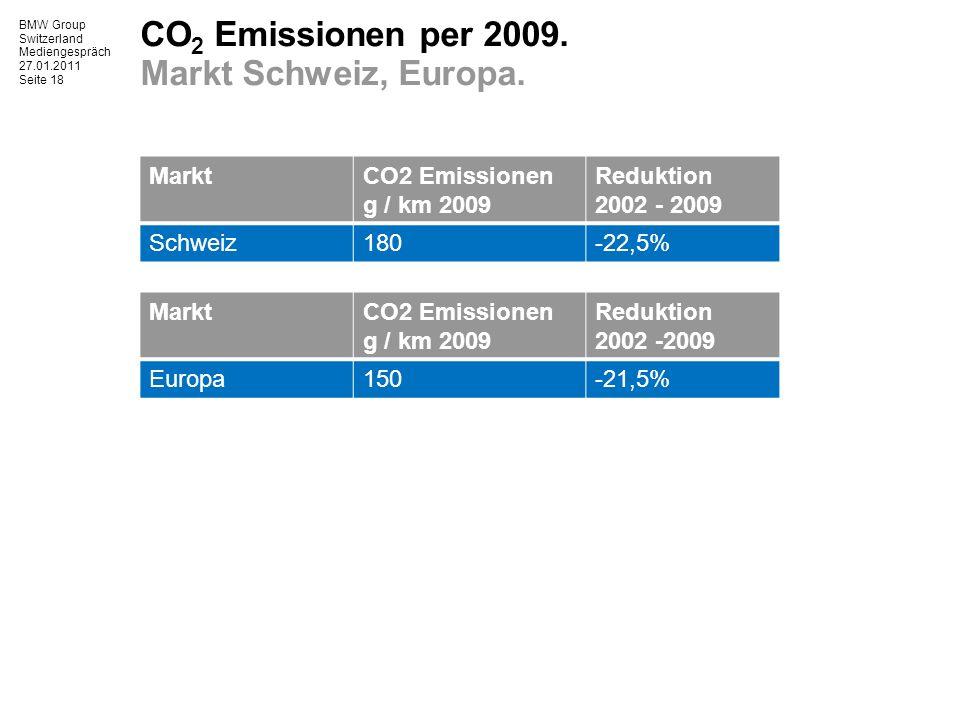 BMW Group Switzerland Mediengespräch 27.01.2011 Seite 18 CO 2 Emissionen per 2009.