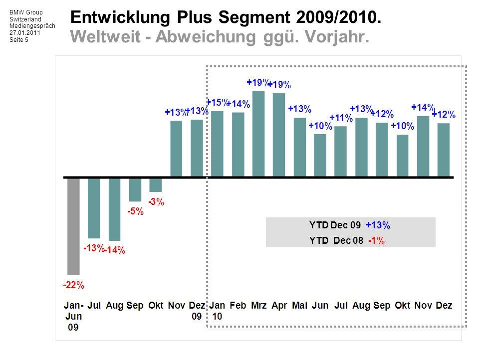 BMW Group Switzerland Mediengespräch 27.01.2011 Seite 5 Entwicklung Plus Segment 2009/2010.