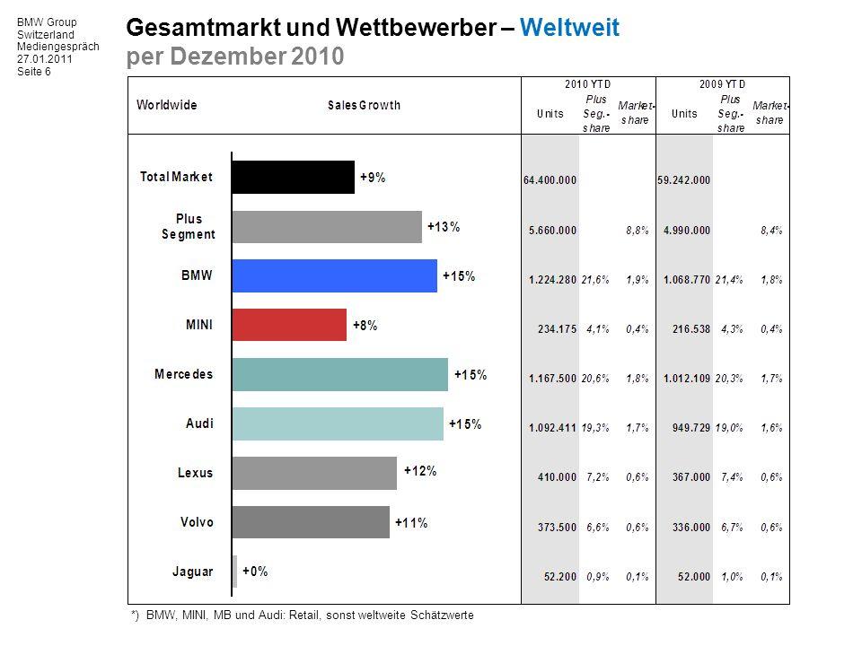 BMW Group Switzerland Mediengespräch 27.01.2011 Seite 6 Gesamtmarkt und Wettbewerber – Weltweit per Dezember 2010 *) BMW, MINI, MB und Audi: Retail, sonst weltweite Schätzwerte
