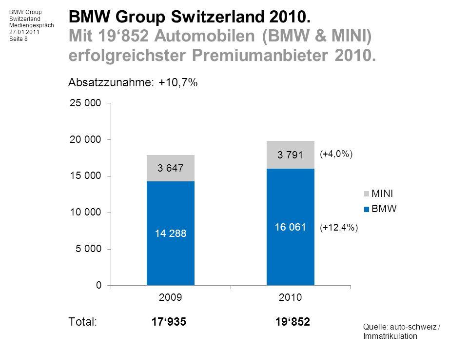BMW Group Switzerland Mediengespräch 27.01.2011 Seite 9 BMW Automobile in der Schweiz 2010.