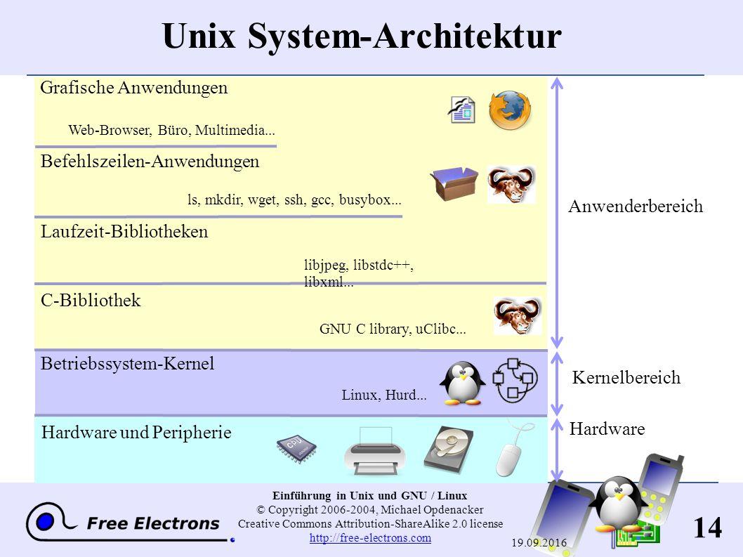 14 Einführung in Unix und GNU / Linux © Copyright 2006-2004, Michael Opdenacker Creative Commons Attribution-ShareAlike 2.0 license http://free-electrons.com http://free-electrons.com 19.09.2016 Unix System-Architektur Hardware und Peripherie Betriebssystem-Kernel C-Bibliothek Laufzeit-Bibliotheken Befehlszeilen-Anwendungen Grafische Anwendungen Linux, Hurd...