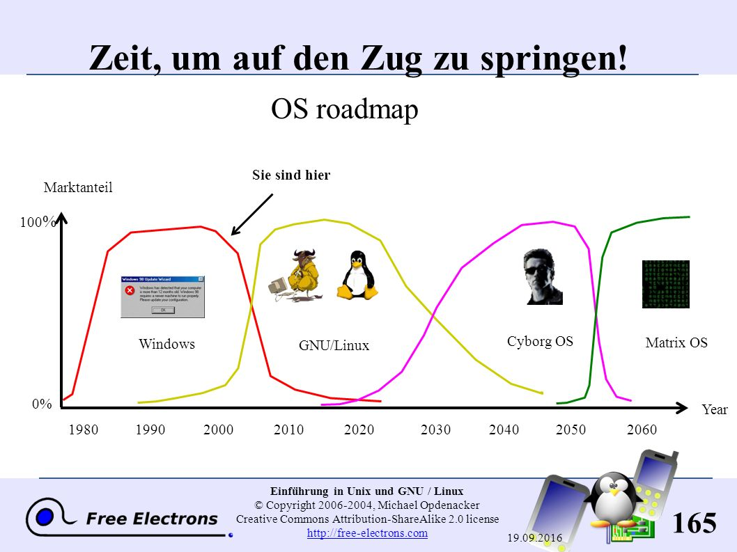 165 Einführung in Unix und GNU / Linux © Copyright 2006-2004, Michael Opdenacker Creative Commons Attribution-ShareAlike 2.0 license http://free-elect