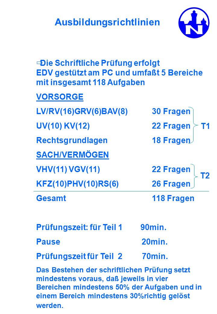 Ausbildungsrichtlinien  Die Schriftliche Prüfung erfolgt EDV gestützt am PC und umfaßt 5 Bereiche mit insgesamt 118 Aufgaben VORSORGE LV/RV(16)GRV(6)BAV(8)30 Fragen UV(10) KV(12) 22 Fragen Rechtsgrundlagen 18 Fragen SACH/VERMÖGEN VHV(11) VGV(11)22 Fragen KFZ(10)PHV(10)RS(6)26 Fragen Gesamt118 Fragen Prüfungszeit: für Teil 1 90min.