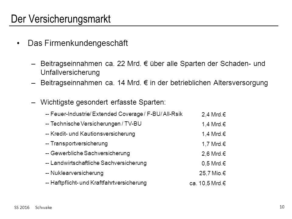 SS 2016 Schwake 10 Der Versicherungsmarkt Das Firmenkundengeschäft –Beitragseinnahmen ca. 22 Mrd. € über alle Sparten der Schaden- und Unfallversicher